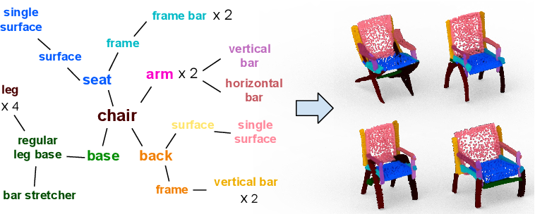 Figure 1 for PT2PC: Learning to Generate 3D Point Cloud Shapes from Part Tree Conditions