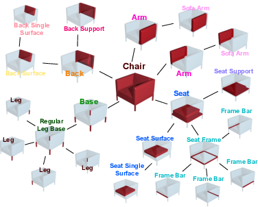 Figure 2 for PT2PC: Learning to Generate 3D Point Cloud Shapes from Part Tree Conditions