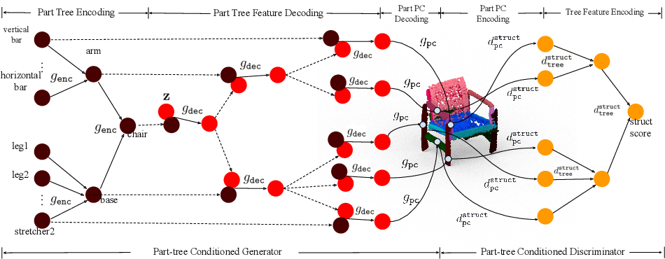Figure 4 for PT2PC: Learning to Generate 3D Point Cloud Shapes from Part Tree Conditions