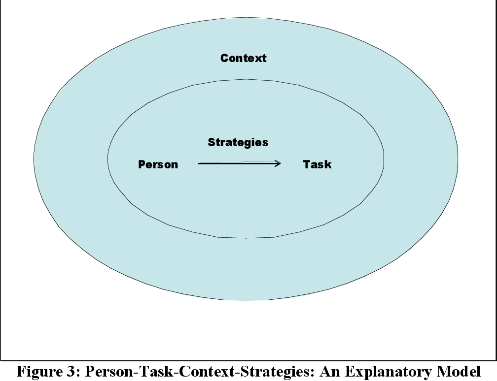Figure 3: Person-Task-Context-Strategies: An Explanatory Model