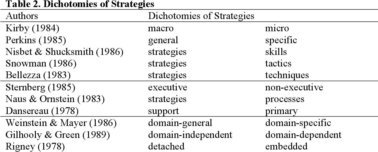 Table 2. Dichotomies of Strategies