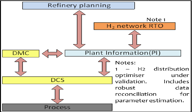 Validation of a hydrogen network RTO application for decision