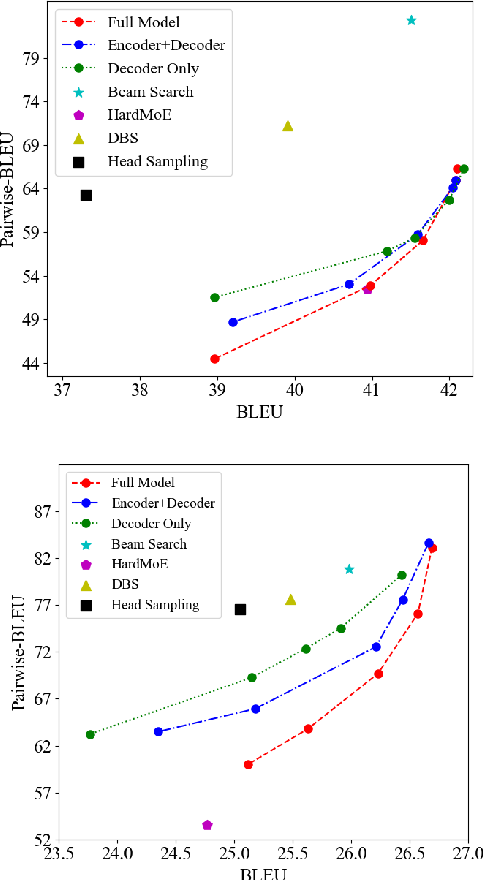 Figure 2 for Generating Diverse Translation from Model Distribution with Dropout