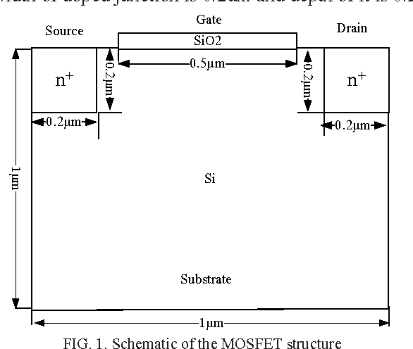 FIG. 1. Schematic of the MOSFET structure