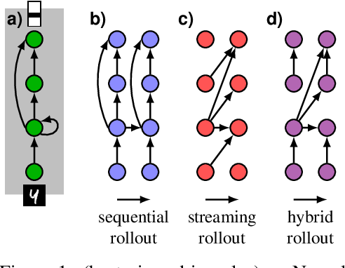 Figure 1 for The streaming rollout of deep networks - towards fully model-parallel execution