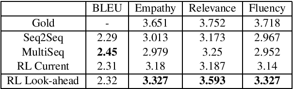 Figure 2 for HappyBot: Generating Empathetic Dialogue Responses by Improving User Experience Look-ahead