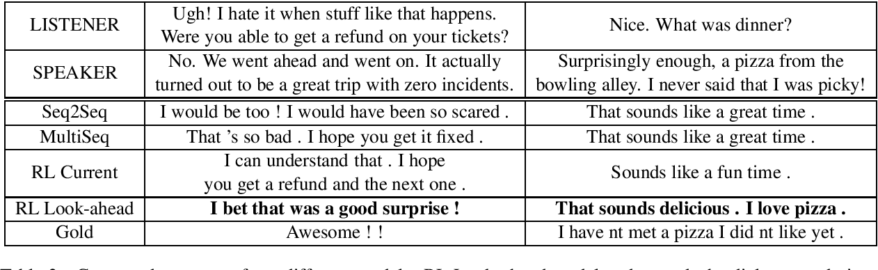 Figure 3 for HappyBot: Generating Empathetic Dialogue Responses by Improving User Experience Look-ahead