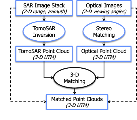 Figure 3 for Identifying Corresponding Patches in SAR and Optical Images with a Pseudo-Siamese CNN