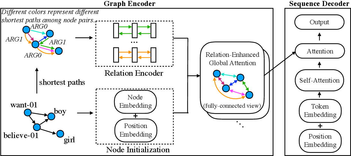Figure 3 for Graph Transformer for Graph-to-Sequence Learning