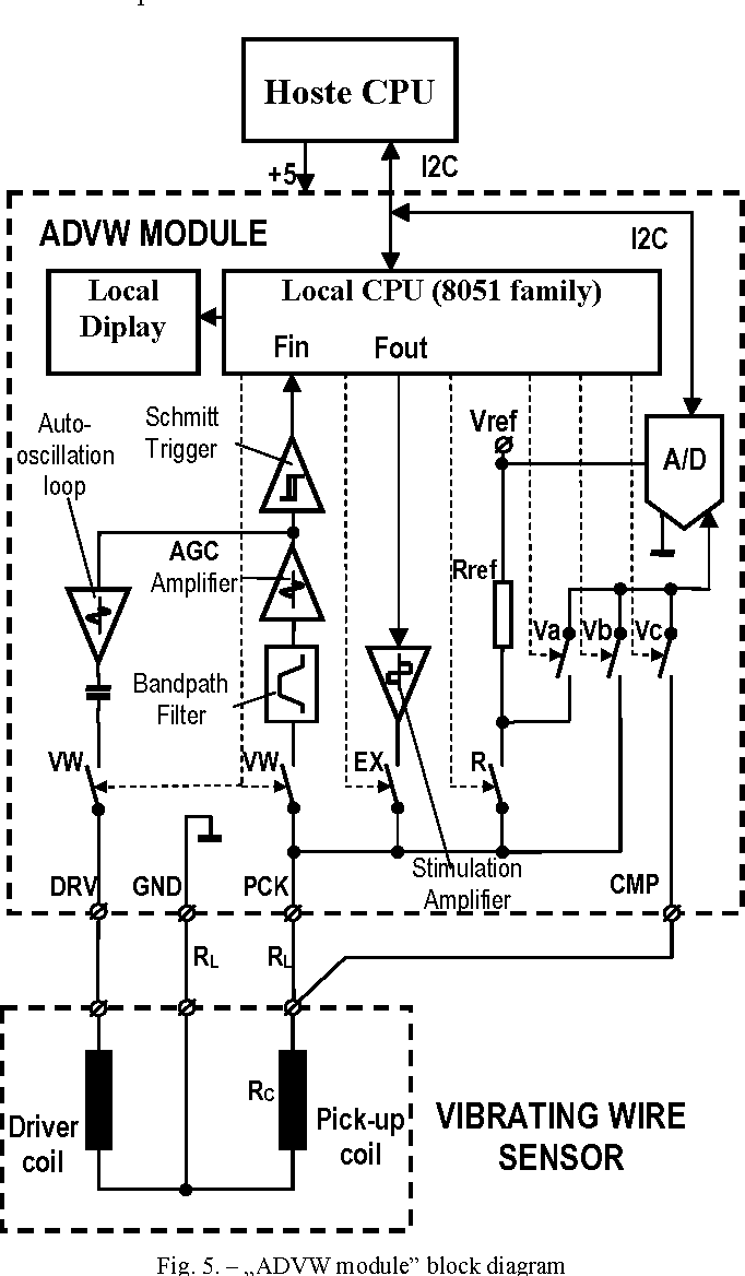 Analog To Digital Front End Board Advw For Vibrating Wire Sensor Cmp Diagram Figure 5