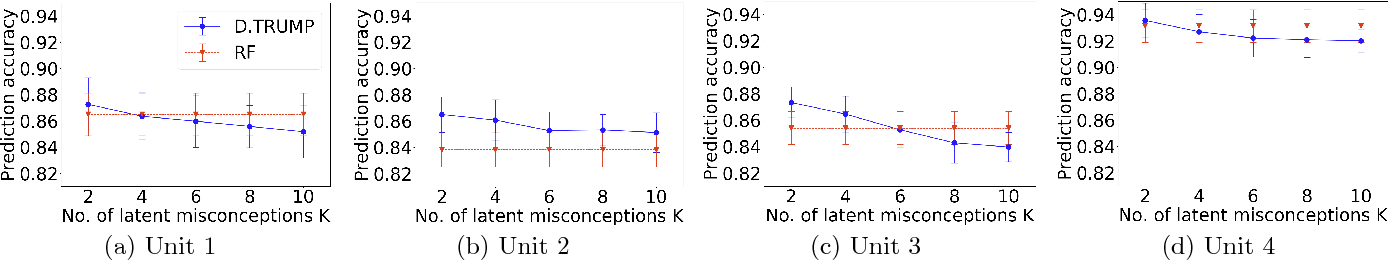 Figure 3 for Data-Mining Textual Responses to Uncover Misconception Patterns