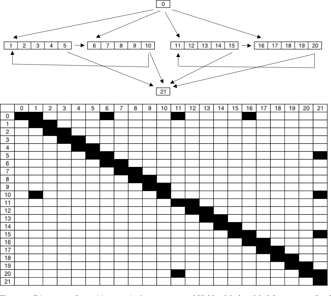 Figure 1 for Parkinson's Disease Digital Biomarker Discovery with Optimized Transitions and Inferred Markov Emissions