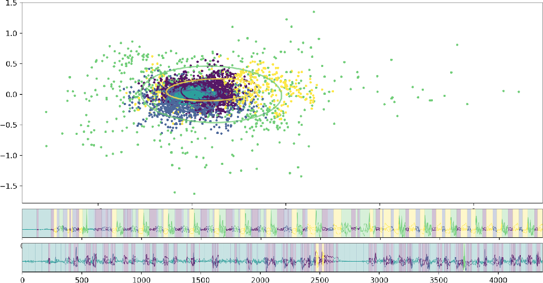 Figure 2 for Parkinson's Disease Digital Biomarker Discovery with Optimized Transitions and Inferred Markov Emissions