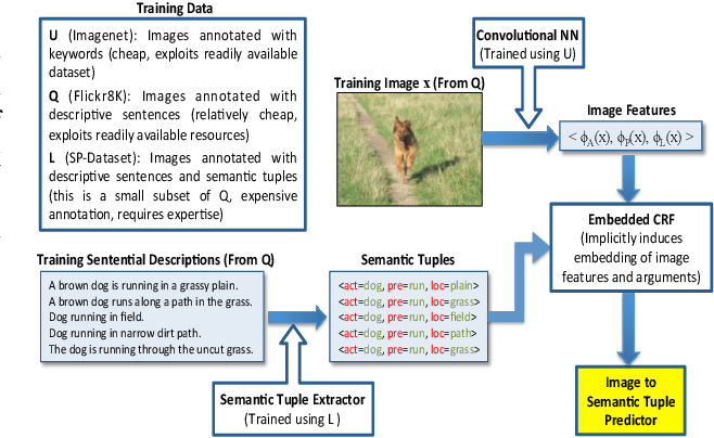 Figure 3 for Structured Prediction with Output Embeddings for Semantic Image Annotation