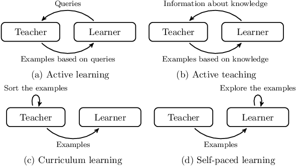 Figure 1 for Interaction-limited Inverse Reinforcement Learning