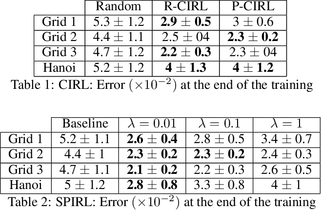 Figure 2 for Interaction-limited Inverse Reinforcement Learning