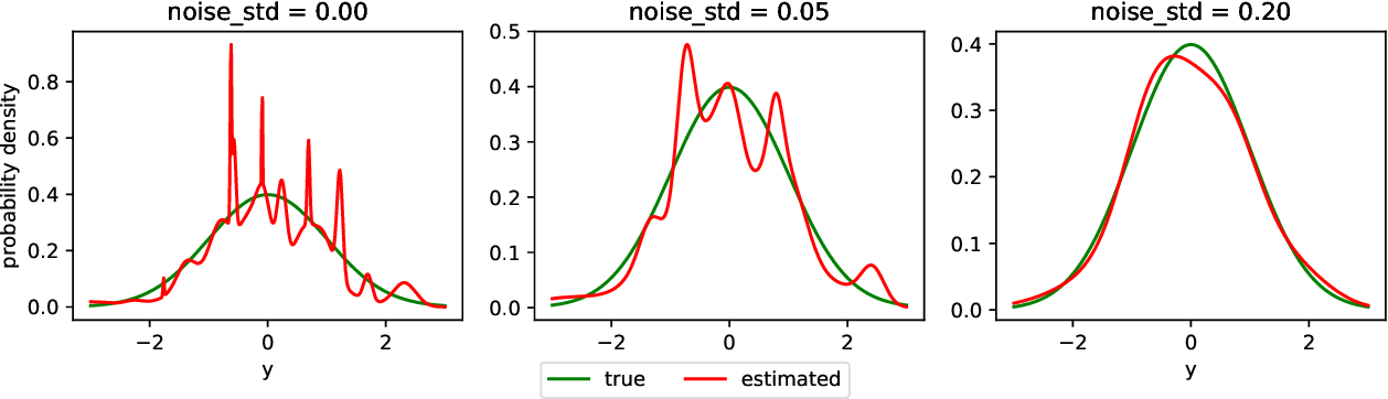 Figure 4 for Conditional Density Estimation with Neural Networks: Best Practices and Benchmarks