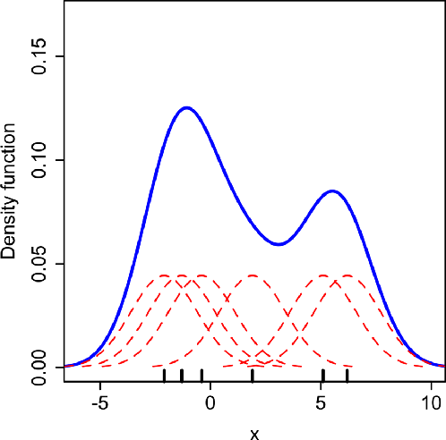 Figure 1 for Conditional Density Estimation with Neural Networks: Best Practices and Benchmarks