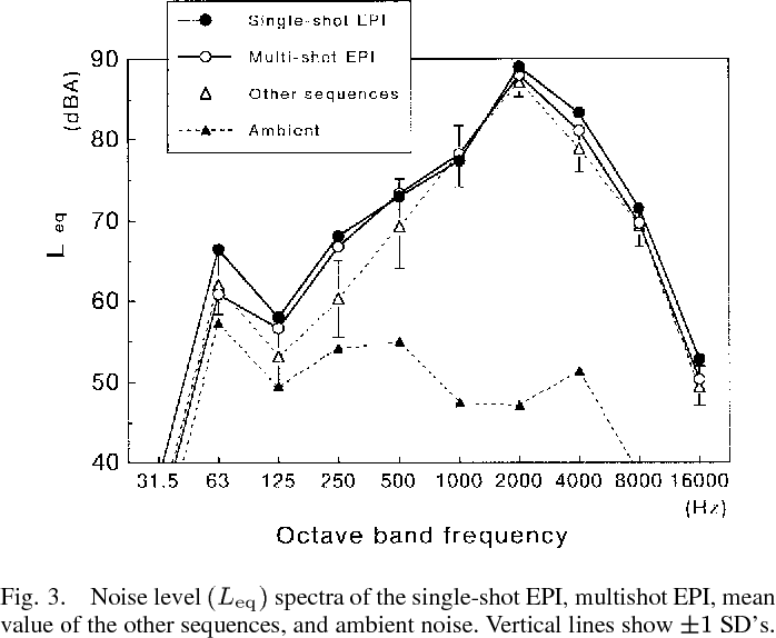 Fig. 3. Noise level (Leq) spectra of the single-shot EPI, multishot EPI, mean value of the other sequences, and ambient noise. Vertical lines show 1 SD's.