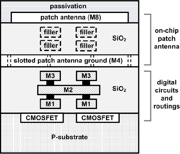 PDF] Crystal-Less RF Communication Integrated Circuits for