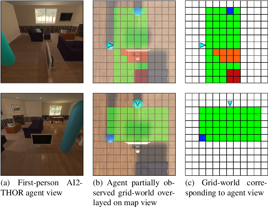 Figure 11: First person viewpoints of agents in AI2-THOR and the corresponding grid-world observations. Note that white squares are unobserved and blue squares correspond to another agent, see Figure 10 for a description of the other colors.