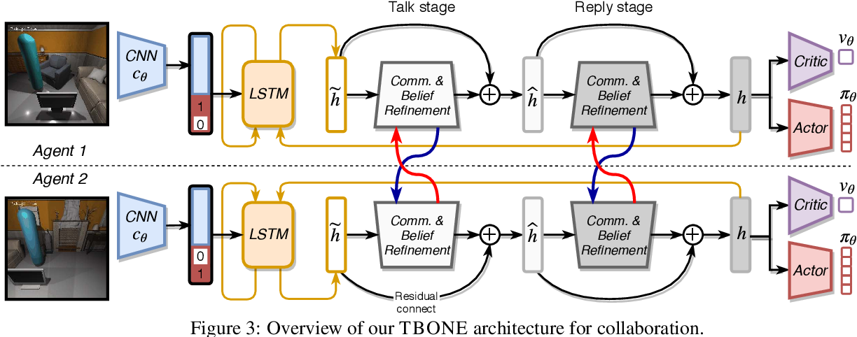 Figure 3: Overview of our TBONE architecture for collaboration.