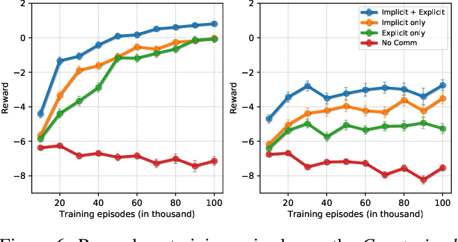 Figure 6: Reward vs. training episodes on the Constrained task. (left) Seen scenes (right) Unseen scenes.