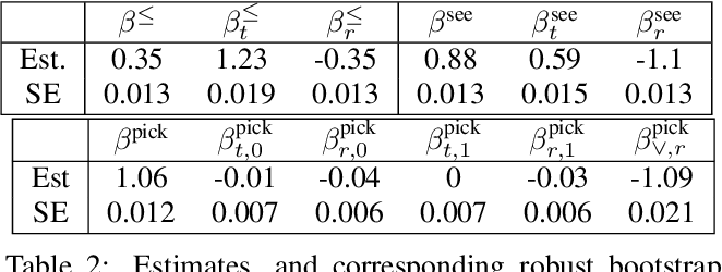 Table 2: Estimates, and corresponding robust bootstrap standard errors, of the parameters from Section 4.