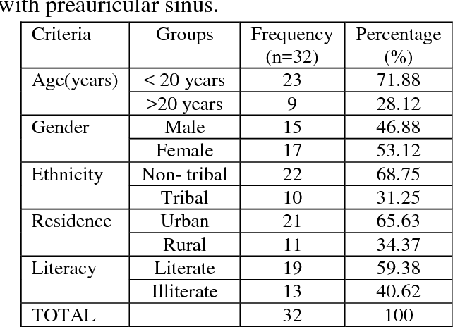 Clinicopathological Study of Patients with Preauricular Sinus ...