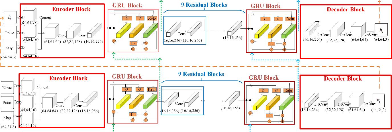 Figure 4 for Efficient Heuristic Generation for Robot Path Planning with Recurrent Generative Model