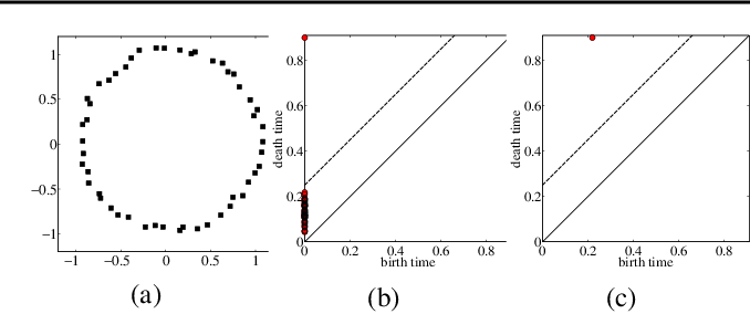 Figure 3 for Topological Data Analysis of Decision Boundaries with Application to Model Selection