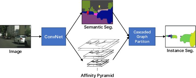 Figure 1 for SSAP: Single-Shot Instance Segmentation With Affinity Pyramid