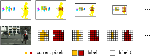Figure 3 for SSAP: Single-Shot Instance Segmentation With Affinity Pyramid