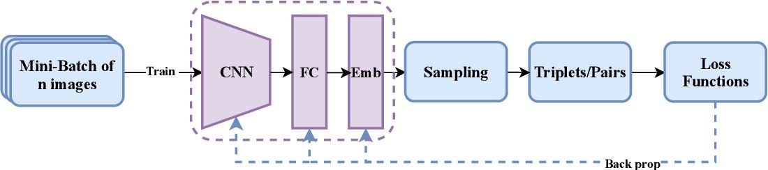 Figure 1 for Dynamic Sampling for Deep Metric Learning