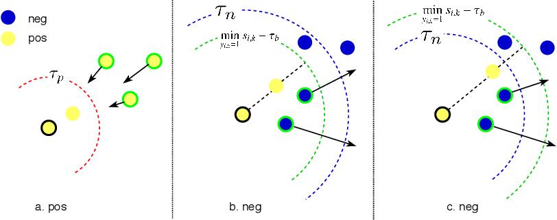 Figure 3 for Dynamic Sampling for Deep Metric Learning