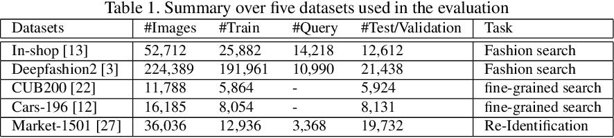 Figure 2 for Dynamic Sampling for Deep Metric Learning