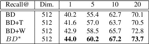Figure 4 for Dynamic Sampling for Deep Metric Learning