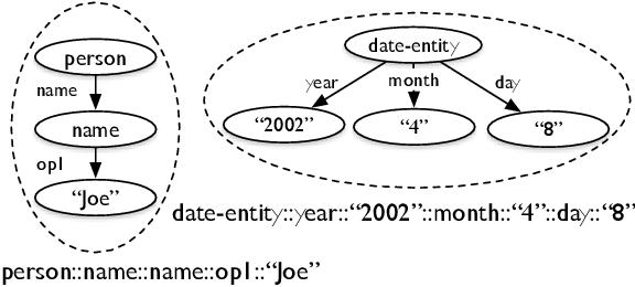 Figure 3 for Toward Abstractive Summarization Using Semantic Representations