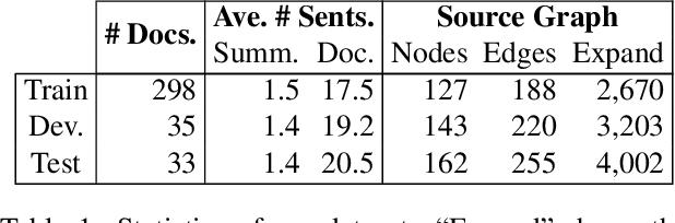 Figure 2 for Toward Abstractive Summarization Using Semantic Representations