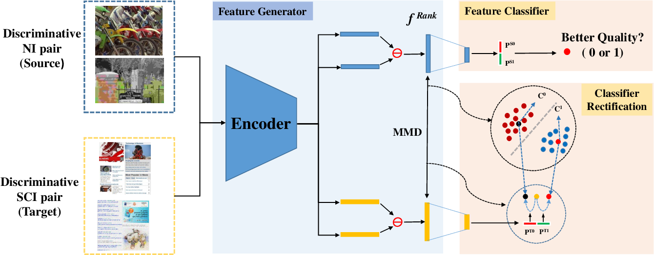 Figure 2 for No-reference Quality Assessment with Unsupervised Domain Adaptation