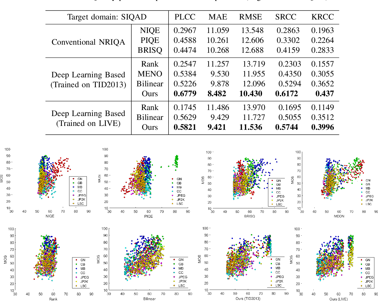 Figure 4 for No-reference Quality Assessment with Unsupervised Domain Adaptation