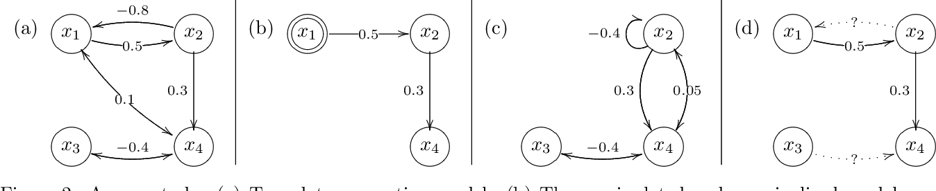 Figure 2 for Causal Discovery of Linear Cyclic Models from Multiple Experimental Data Sets with Overlapping Variables