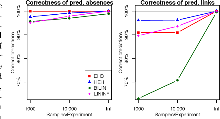 Figure 3 for Causal Discovery of Linear Cyclic Models from Multiple Experimental Data Sets with Overlapping Variables