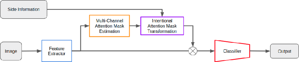 Figure 1 for Intentional Attention Mask Transformation for Robust CNN Classification