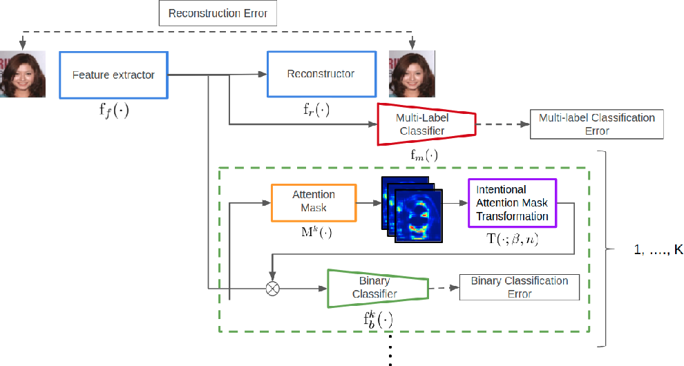 Figure 3 for Intentional Attention Mask Transformation for Robust CNN Classification