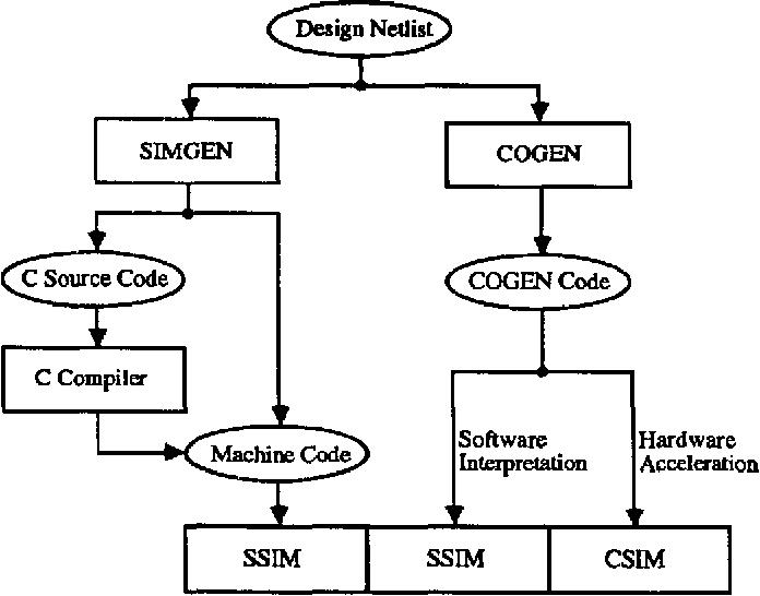 SSIM: A Software Levelized Compiled-Code Simulator - Semantic Scholar
