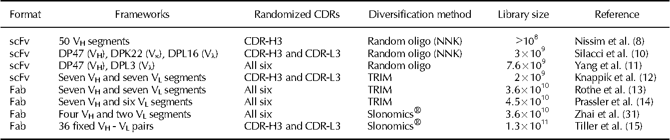 Referenced In Synthetic Approach To The Generation Of Antibody Diversity    Semantic Scholar