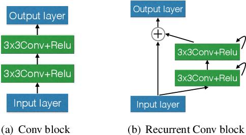 Figure 1 for MixModule: Mixed CNN Kernel Module for Medical Image Segmentation