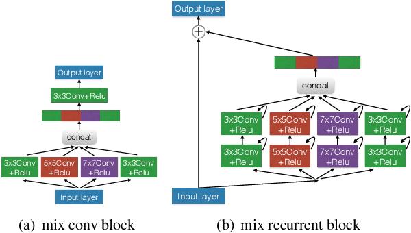 Figure 3 for MixModule: Mixed CNN Kernel Module for Medical Image Segmentation