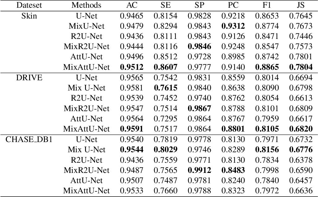Figure 2 for MixModule: Mixed CNN Kernel Module for Medical Image Segmentation